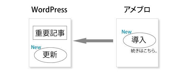 アメブロからWordPressへの移行にも役立つ5つの使いわけ