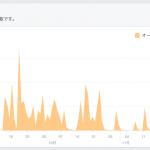 「Facebookページのリーチが伸びない」という悩みに効果があった4つのこと